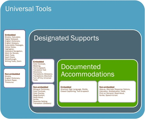 Universal tools designated supports documented accommodations