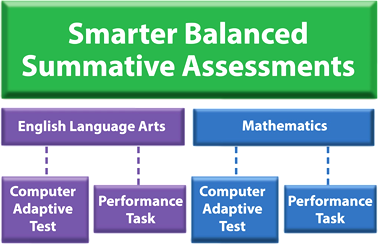 Smarter Balanced Summative Assessments flowchart