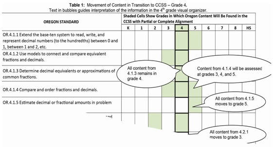 Transition to CCSS Chart for Math Grade 4