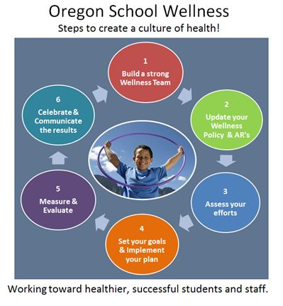 Click here for steps to create a culture of health